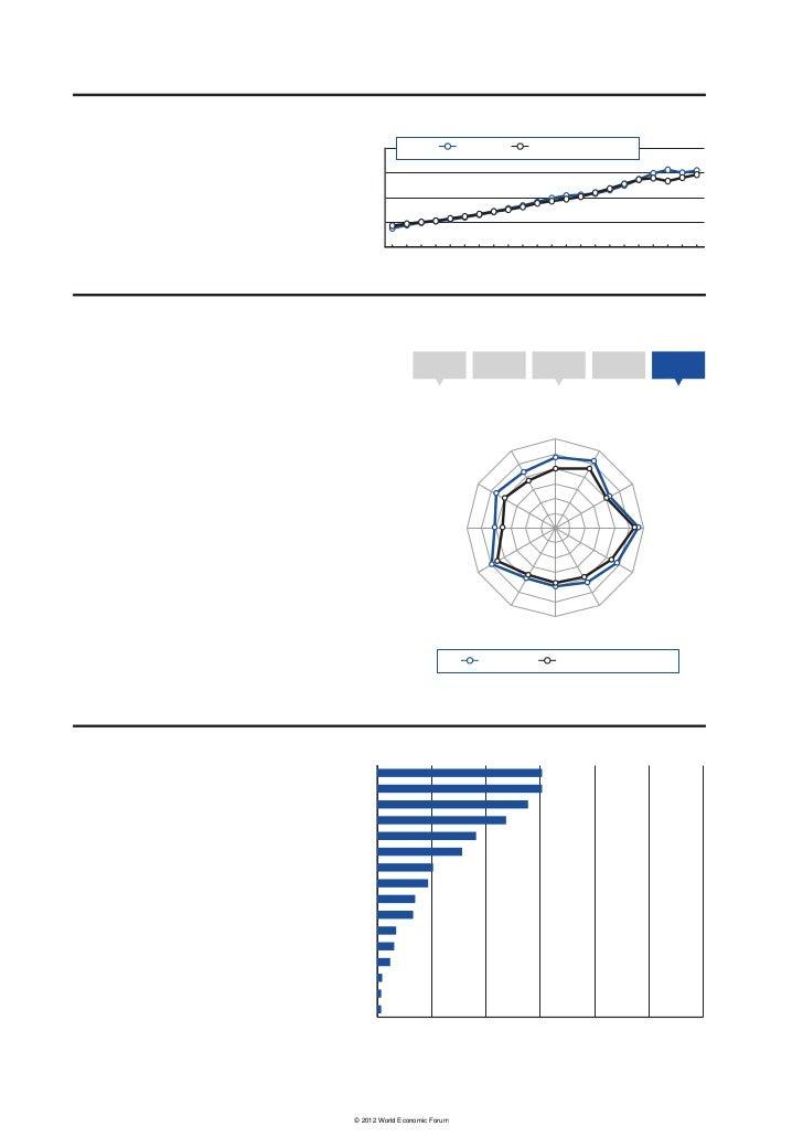 2.1: Country/Economy ProfilesNetherlandsKey indicators, 2011                                                              ...