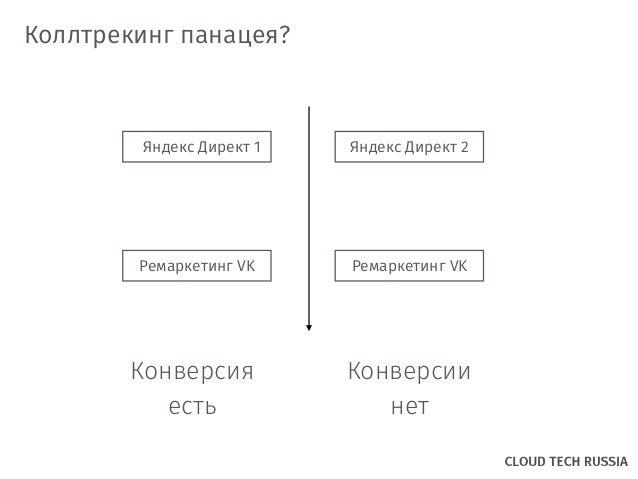 Коллтрекинг панацея? Яндекс Директ 1 Ремаркетинг VK Яндекс Директ 2 Ремаркетинг VK Конверсия есть Конверсии нет