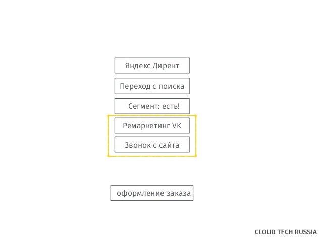 Яндекс Директ Переход с поиска Звонок с сайта оформление заказа Сегмент: есть! Ремаркетинг VK