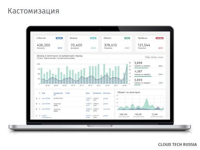 Артем Султанов | PrimeGate eCRM