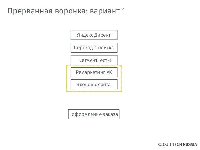 Яндекс Директ Переход с поиска Звонок с сайта Прерванная воронка: вариант 1 оформление заказа Сегмент: есть! Ремаркетинг VK