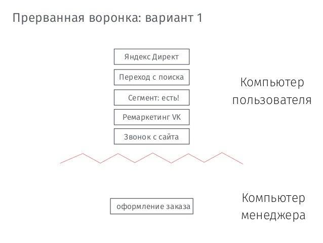 Яндекс Директ Переход с поиска Звонок с сайта Прерванная воронка: вариант 1 оформление заказа Сегмент: есть! Ремаркетинг V...