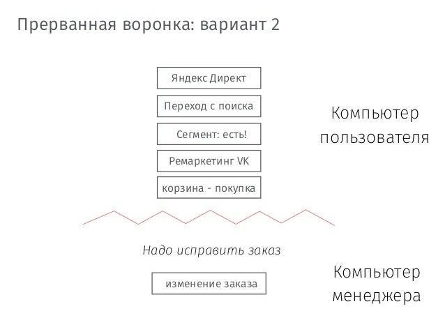 Яндекс Директ Переход с поиска корзина - покупка Прерванная воронка: вариант 2 изменение заказа Сегмент: есть! Ремаркетинг...