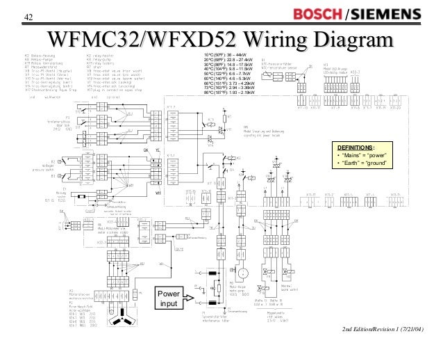 Bosch washing machine motor wiring diagram wiring diagram wfmc wfxd washer training 2004 rh slideshare net whirlpool washing machine wiring diagram samsung dryer wiring swarovskicordoba
