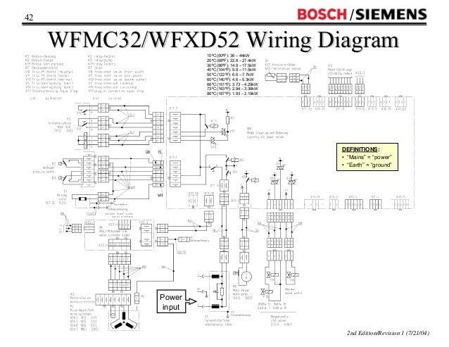 wfmc wfxd washer training 2004 rh slideshare net Whirlpool Washing Machine Wiring Diagram Kenmore Washing Machine Diagram