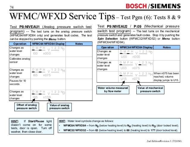 Wfmc Wfxd Washer Training2004