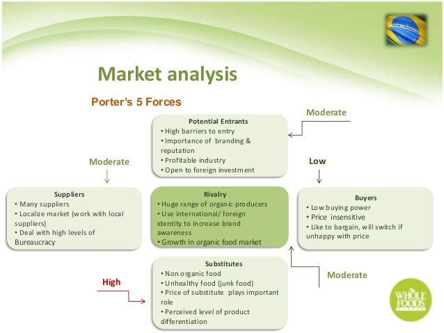situation analysis for whole foods markets Find the latest and comprehensive swot & pestle analysis of whole foods  market inc, the american food supermarket chain.