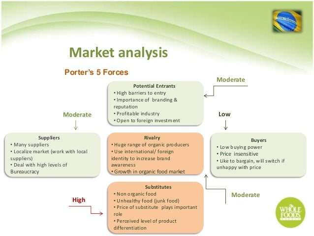 Porter Five Forces Organic Food Industry