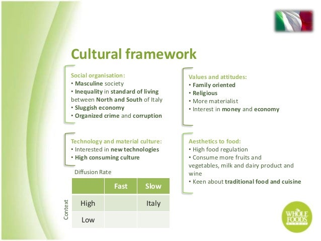 organizational behavior at whole foods Organizational behavior 2016 articles whole foods: balancing social a boutique consulting firm focused on organizational change and strategy.