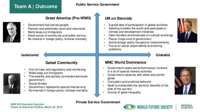 WFS AZ Future Scenarios on American Politics Slide 3