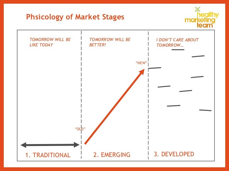 """Phsicology of Market Stages 1. TRADITIONAL 2. EMERGING 3. DEVELOPED """" OLD"""" """" NEW"""" TOMORROW WILL BE LIKE TODAY TOMORROW WIL..."""