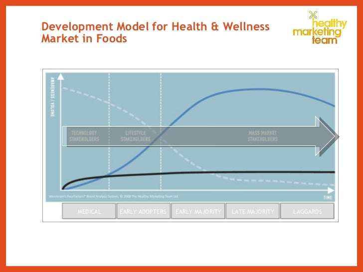 Development Model for Health & Wellness Market in Foods  MEDICAL EARLY ADOPTERS  EARLY MAJORITY LATE MAJORITY LAGGARDS