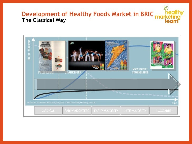 Development of Healthy Foods Market in BRIC  The Classical Way MEDICAL EARLY ADOPTERS  EARLY MAJORITY LATE MAJORITY LAGGARDS