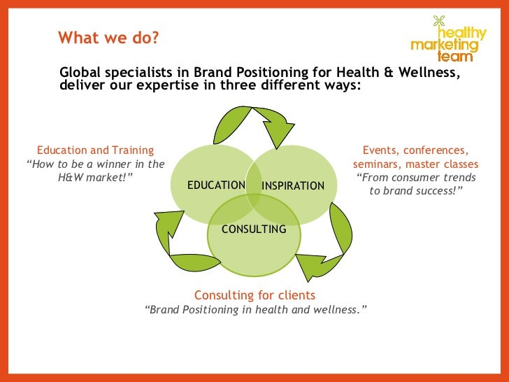 What we do? <ul><li>Global specialists in Brand Positioning for Health & Wellness, deliver our expertise in three differen...