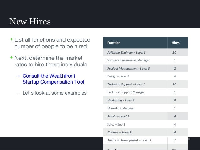  List all functions and expected number of people to be hired  Next, determine the market rates to hire these individual...