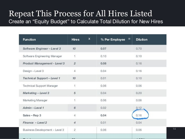 """Repeat This Process for All Hires Listed Create an """"Equity Budget"""" to Calculate Total Dilution for New Hires 14 Function H..."""