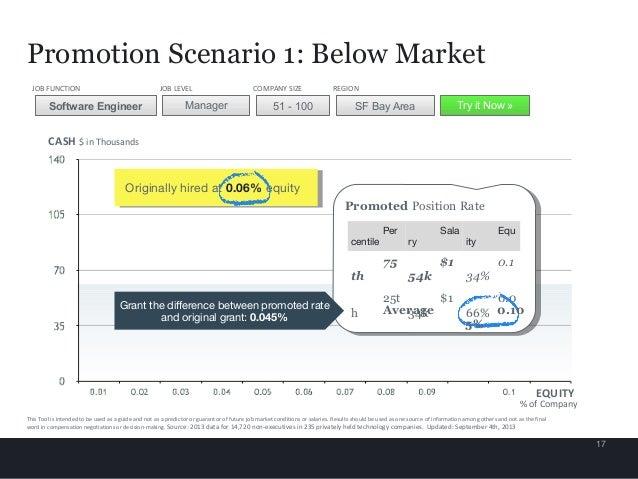 17 CASH $ in Thousands Promotion Scenario 1: Below Market Software Engineer Manager 51 - 100 SF Bay Area JOB FUNCTION JOB ...