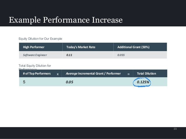 Example Performance Increase 23 High Performer Today's Market Rate Additional Grant (50%) Software Engineer 0.11 0.055 # o...