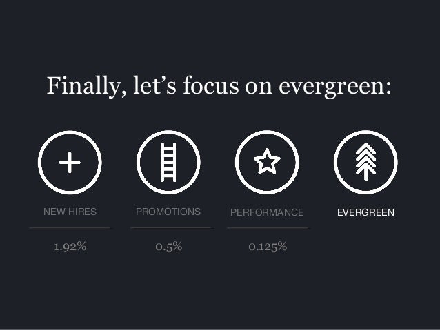 Finally, let's focus on evergreen: PROMOTIONS PERFORMANCE EVERGREENNEW HIRES 1.92% 0.5% 0.125%