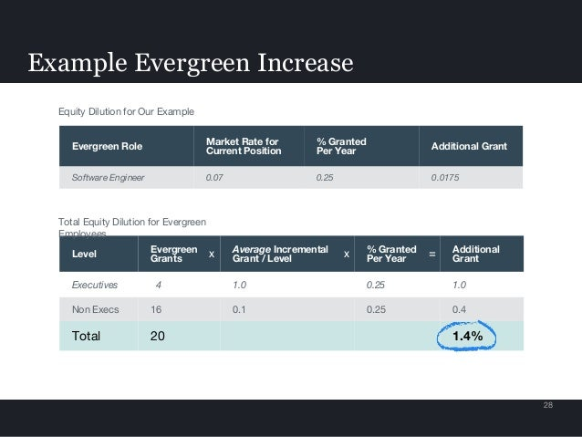 Example Evergreen Increase 28 Level Evergreen Grants Average Incremental Grant / Level % Granted Per Year Additional Grant...