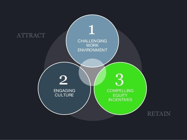Wealthfront Equity Plan Slide 3