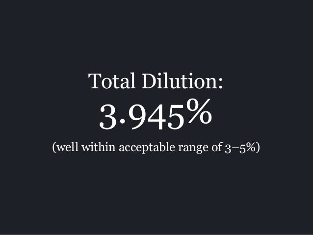 (well within acceptable range of 3–5%) Total Dilution: 3.945%