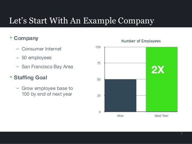  Company – Consumer Internet – 50 employees – San Francisco Bay Area  Staffing Goal – Grow employee base to 100 by end o...
