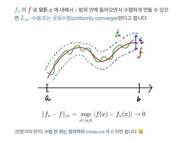 f 이f 로모든x 에대해서ϵ 범위안에들어오면서수렴하게 만들수있으 면L ‑수렴또는균등수렴(uniformly converge)한다고 합니다 ∥f − f∥ = ∣f(x) − f (x)∣ → 0 (전문가의딴지) 수렴안하는정의역...
