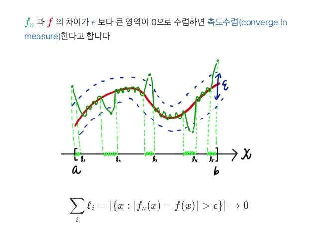 f 과 f 의차이가 ϵ 보다큰영역이0으로수렴하면측도수렴(converge in measure)한다고 합니다 ℓ = x : ∣f (x) − f(x)∣ > ϵ → 0 n i ∑ i ∣{ n }∣