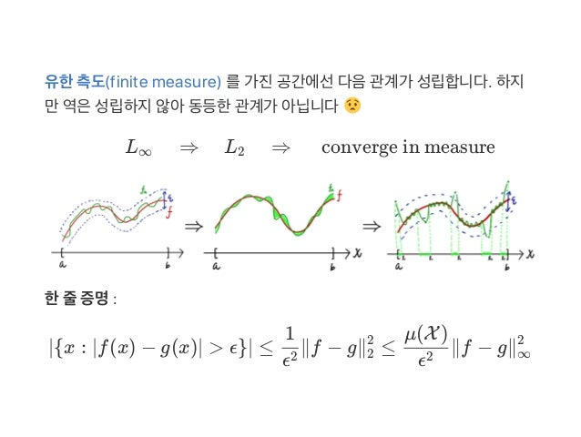유한측도(finite measure) 를가진공간에선다음관계가 성립합니다. 하지 만역은성립하지않아동등한관계가 아닙니다 L ⇒ L ⇒ convergeinmeasure 한줄증명: ∣{x : ∣f(x) − g(x)∣ > ...