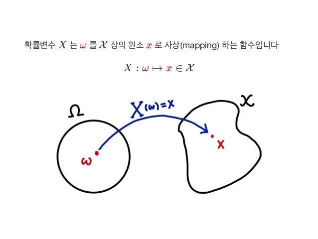 확률변수X 는ω 를X 상의원소x 로사상(mapping) 하는함수입니다 X : ω ↦ x ∈ X