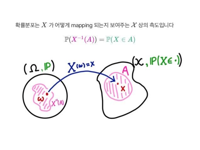 확률분포는X 가 어떻게 mapping 되는지보여주는X 상의측도입니다 P(X (A)) = P(X ∈ A)−1