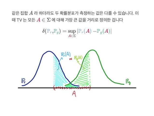 같은집합A 라하더라도두확률분포가 측정하는값은다를수있습니다. 이 때TV 는모든A ∈ Σ 에대해가장큰값을거리로정의한겁니다 δ(P ,P ) = ∣P (A) −P (A)∣r g A∈Σ sup r g