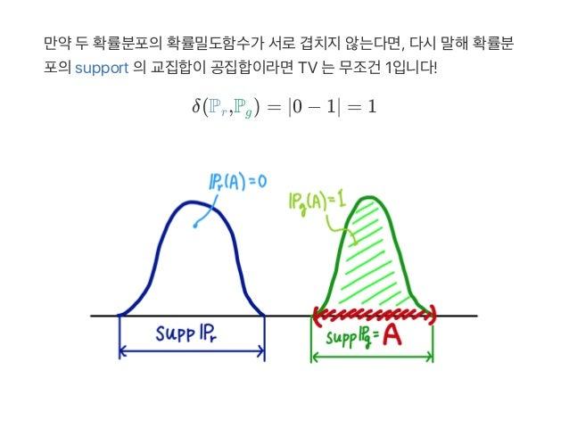 만약두확률분포의확률밀도함수가 서로겹치지않는다면, 다시말해확률분 포의support 의교집합이공집합이라면TV 는무조건 1입니다! δ(P ,P ) = ∣0 − 1∣ = 1r g