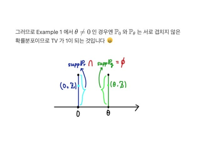 그러므로Example 1 에서θ ≠ 0 인경우엔P 와P 는서로겹치지않은 확률분포이므로TV 가 1이되는것입니다 0 θ