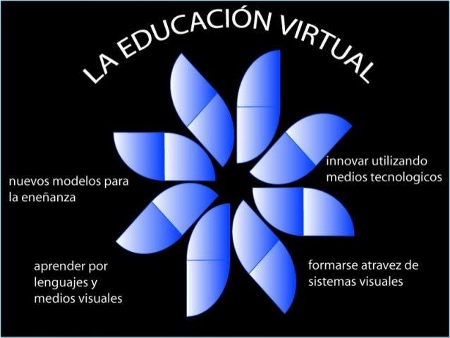 •ELEMENTOS QUE      CONSTITUYEN LA        VIRTUALIDADEL MODELO PEDAGOGICOTECNOLOGIAS APROPIADAROL DE LOS ACTORES EN EL    ...
