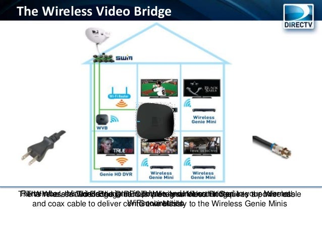 exelent directv wireless genie mini diagram pattern electrical rh itseo info DirecTV SWM Installation Guide DirecTV Wireless Genie Mini Wiring-Diagram