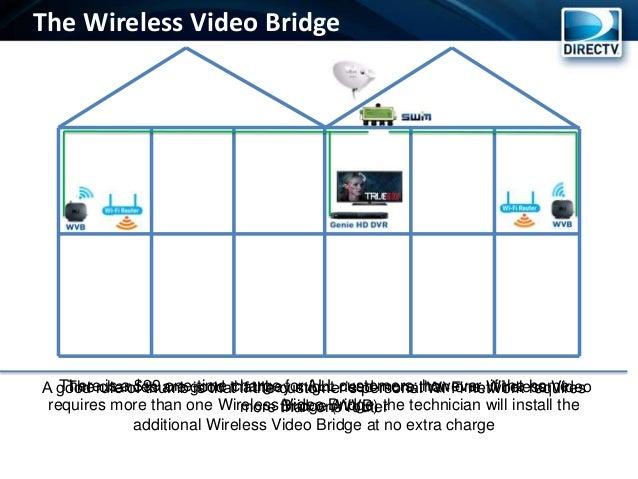 Wgm wah training v2 – Directv Wireless Diagram