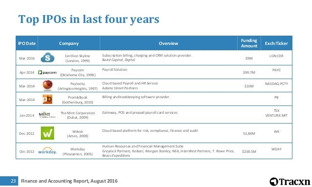 Tracxn Research Finance And Accounting Landscape August 2016