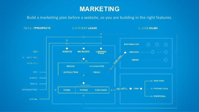 Blueprint to planning your website rebuild marketing considerations 8 malvernweather Choice Image