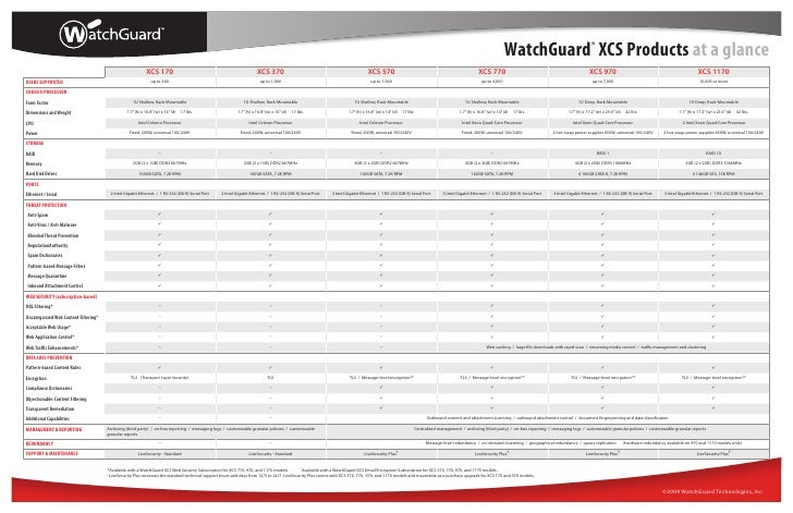 WatchGuard® XCS Products at a glance                                                             XCS 170                  ...