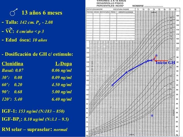 Examenes paraclinicos: Edad osea: <15 años GH basal: indetectable post-ejercicio: indetectable post L-dopa: 30' indetectab...