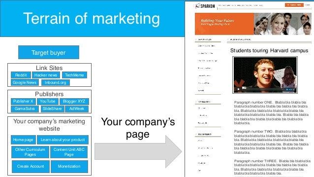 Your company's page Terrain of marketing Target buyer Reddit Link Sites Hacker news TechMeme Google News Inbound.org Publi...