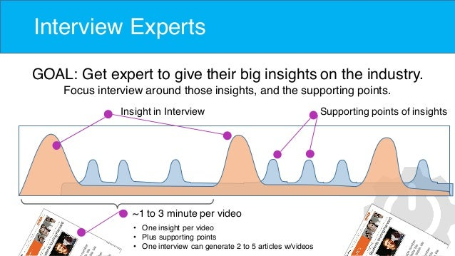 Interview Experts GOAL: Get expert to give their big insights on the industry. Focus interview around those insights, and ...