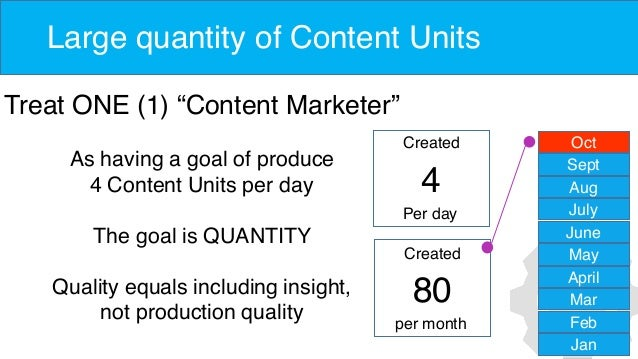 """Large quantity of Content Units Treat ONE (1) """"Content Marketer"""" As having a goal of produce 4 Content Units per day The g..."""
