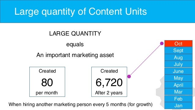 Large quantity of Content Units LARGE QUANTITY equals An important marketing asset Jan Feb Mar April May June July Aug Sep...