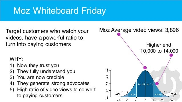 Moz Whiteboard Friday Moz Average video views: 3,896Target customers who watch your videos, have a powerful ratio to turn ...