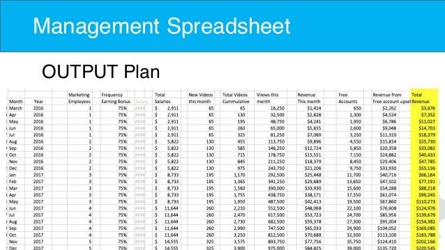 Management Spreadsheet OUTPUT Plan