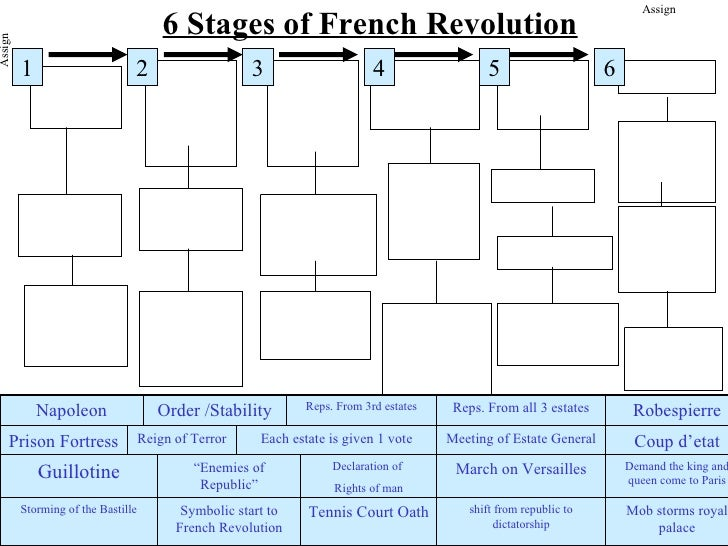 Assign                                        6 Stages of French RevolutionAssign         1                      2        ...