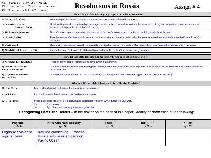 RR 4 Worksheet w Pics no Quizzes – Russian Revolution Worksheet